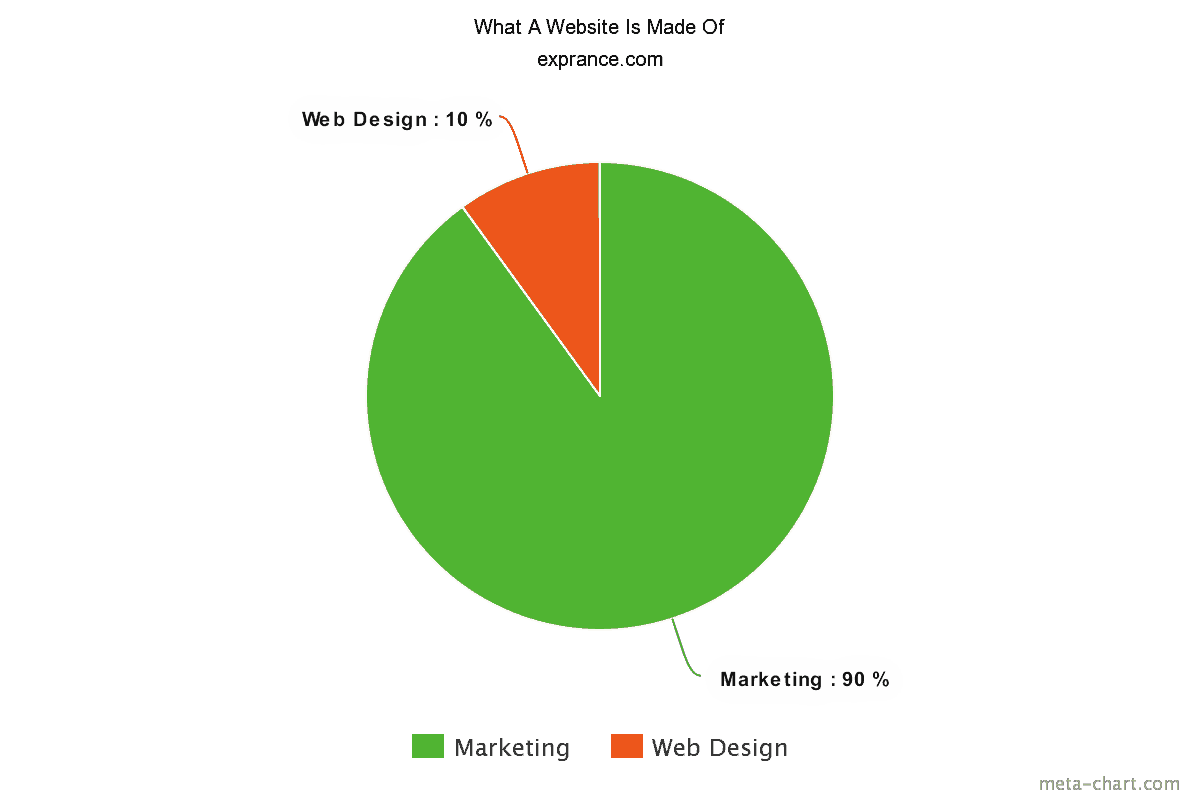 A website is 10% web design and 90% marketing
