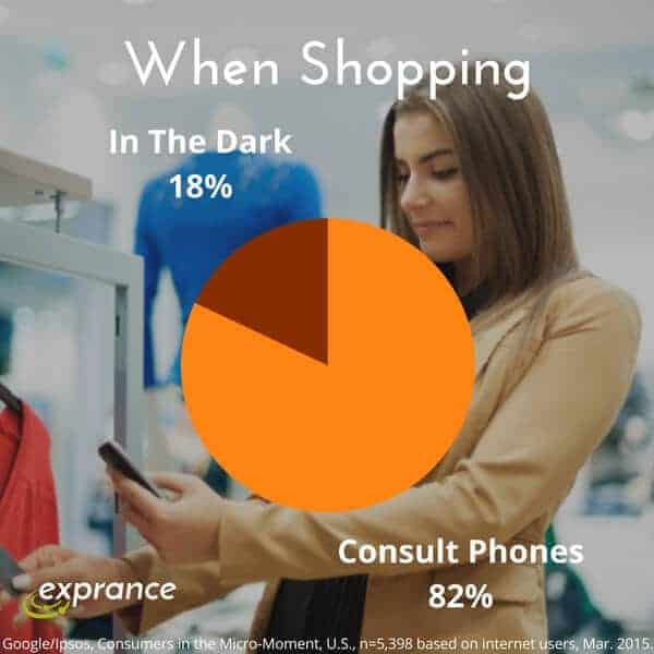 82% of consumers consult their phone when shopping.