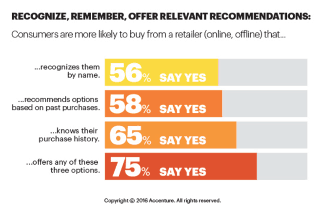 Accenture Recognize, Remember, Offer Relevant Recommendations