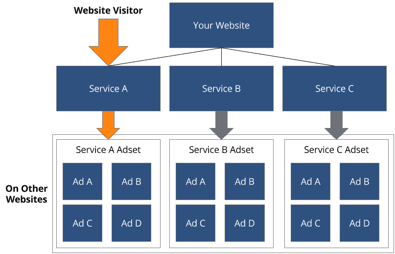 Advertising Automation Flow Diagram