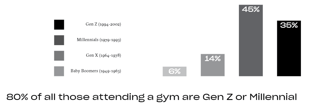80% attending gym are Gen Z or Millenial