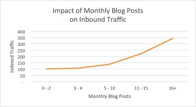 HubSpot monthly traffic chart for number of blog posts.
