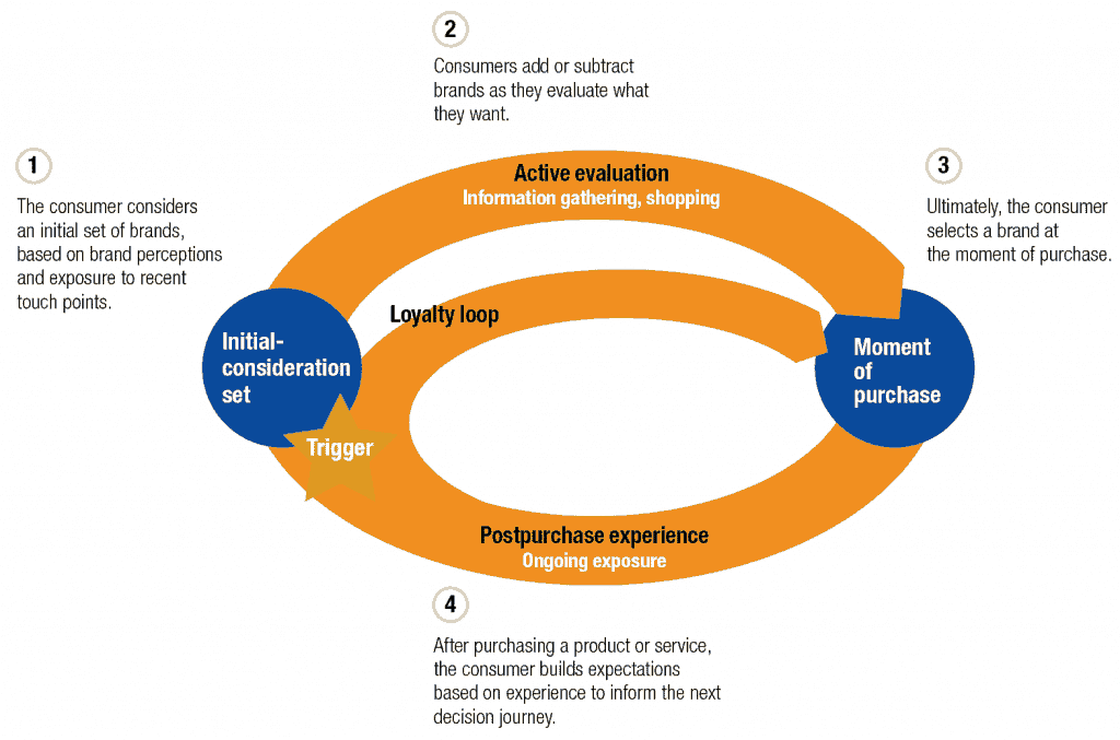 Circular Decision-Making Process