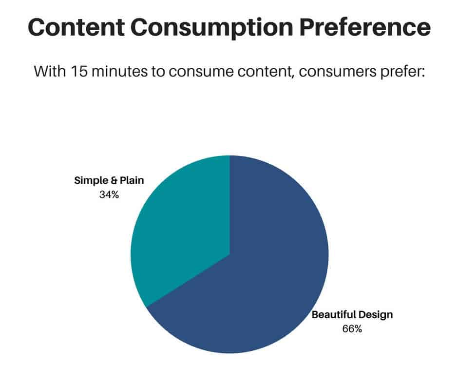 Consumers with only 15 minutes to consume content prefer beautifully designed content.