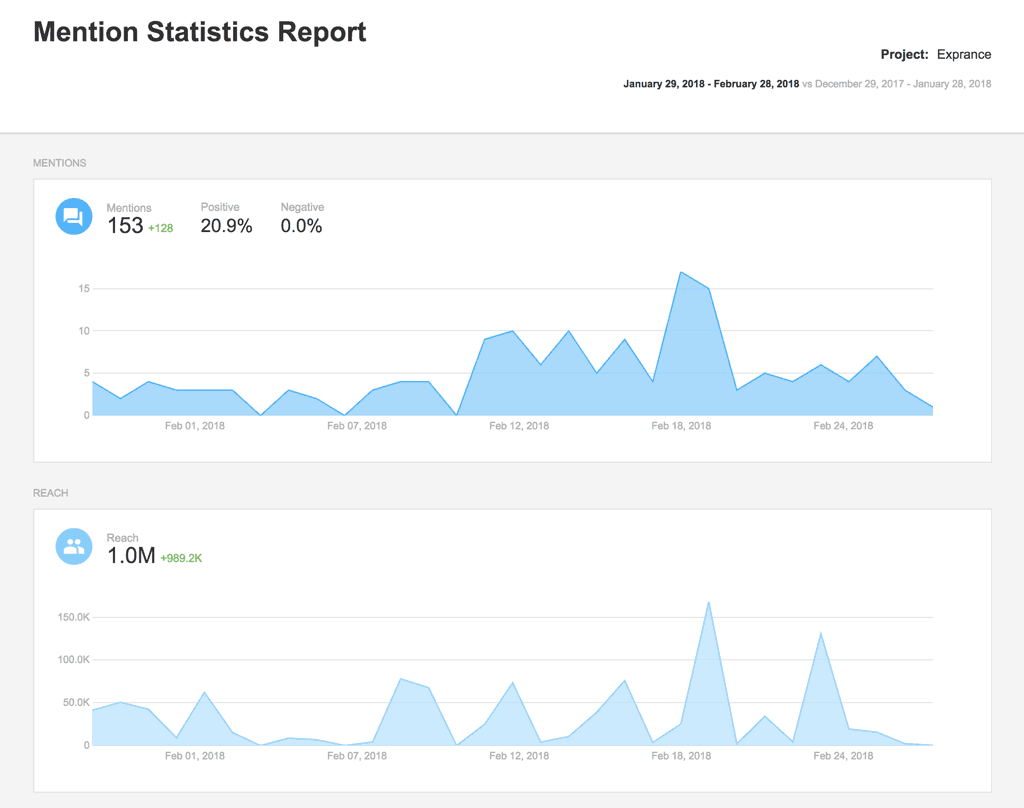 Digital Reputation Management Mention Statistics Report