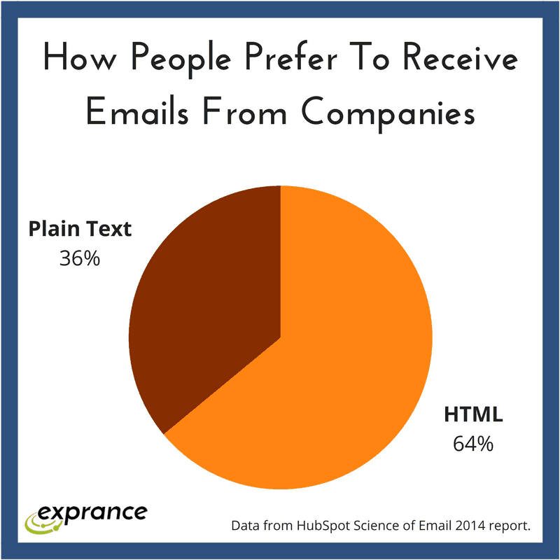 How people prefer to receive emails from companies