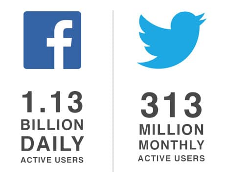 Facebook & Twitter Active Users