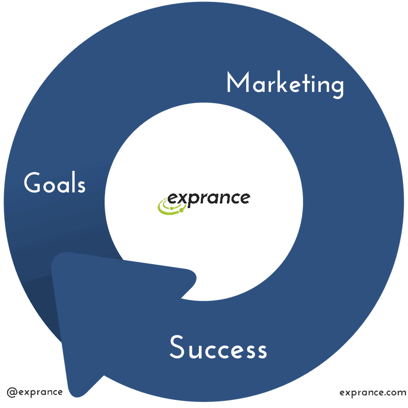 Goals Marketing Success Business Cycle