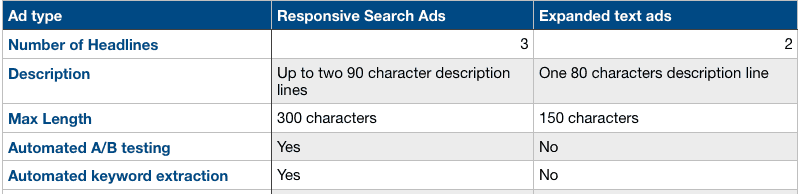 Google Responsive Display Ad to Expanded Text Ad Comparison