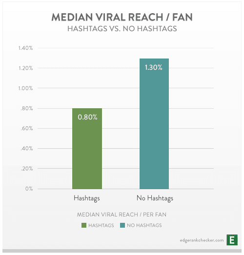 Facebook posts with hashtags have less Viral Reach than posts without hashtags.