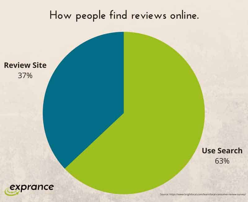 How People Find Reviews Online