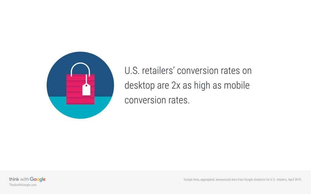 U.S. retailers' conversion rates on desktop are 2x as high as mobile conversion rates.