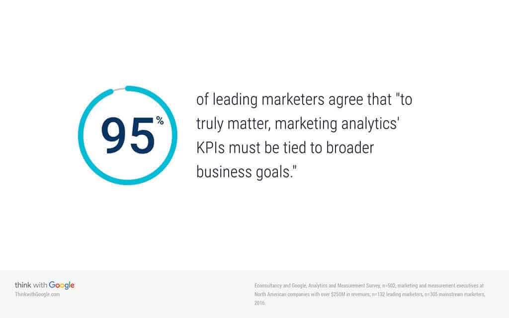 "95% of leading marketers agree that ""to truly matter, marketing analytics' KPIs must be tied to broader business goals."""