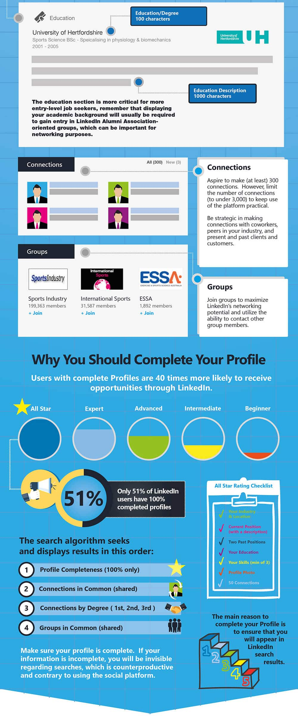 LinkedIn Ultimate Cheat Sheet: A Visual Guide To Achieving LinkedIn Profile Perfection In 7 Steps Part 3