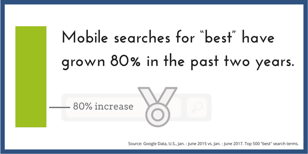 "Mobile searches for ""best"" have increased 80% over the past two years."