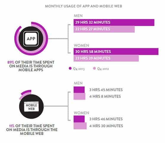 Monthly Usage of App vs Mobile Web graph showing 89% app use vs 11% mobile web use.