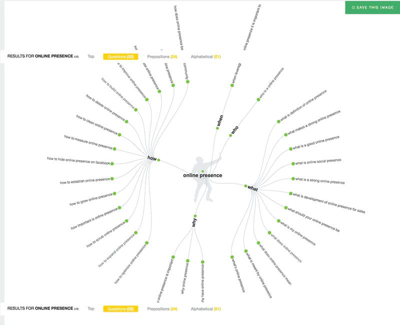 Online Presence Visualization Answer The Public