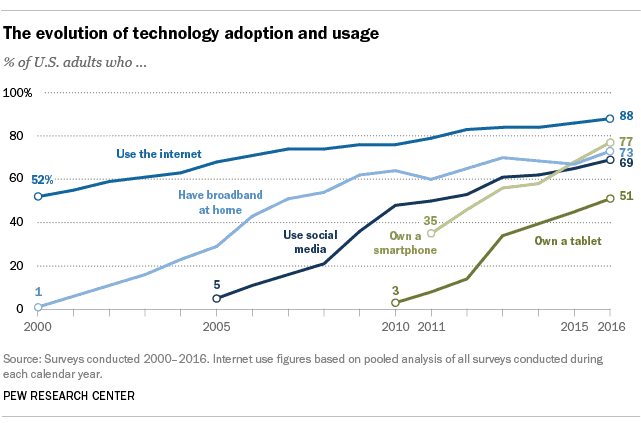 Pew Research Center Technology Evolution, Adoption, Usage
