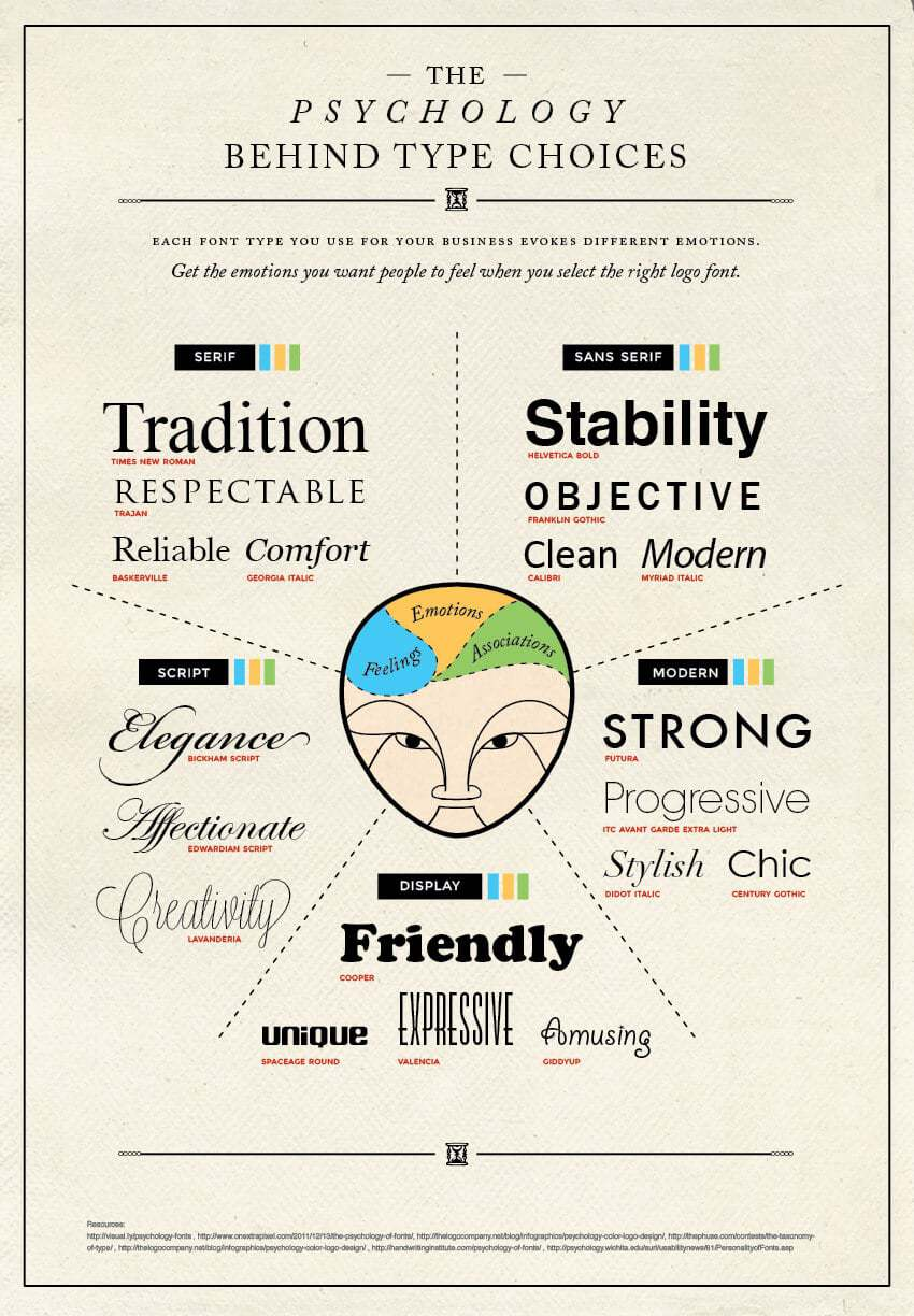 The Psychology Behind Font Type Choices