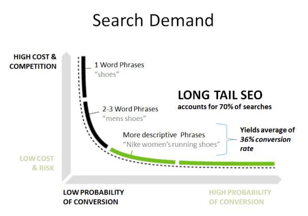 Search Demand Long Tail SEO