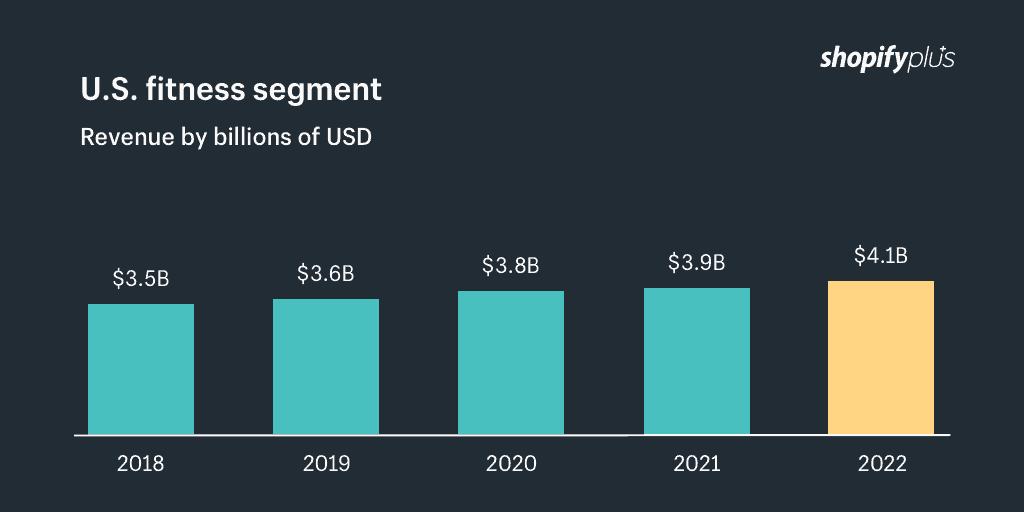 Shopify - US Fitness Segment Growth