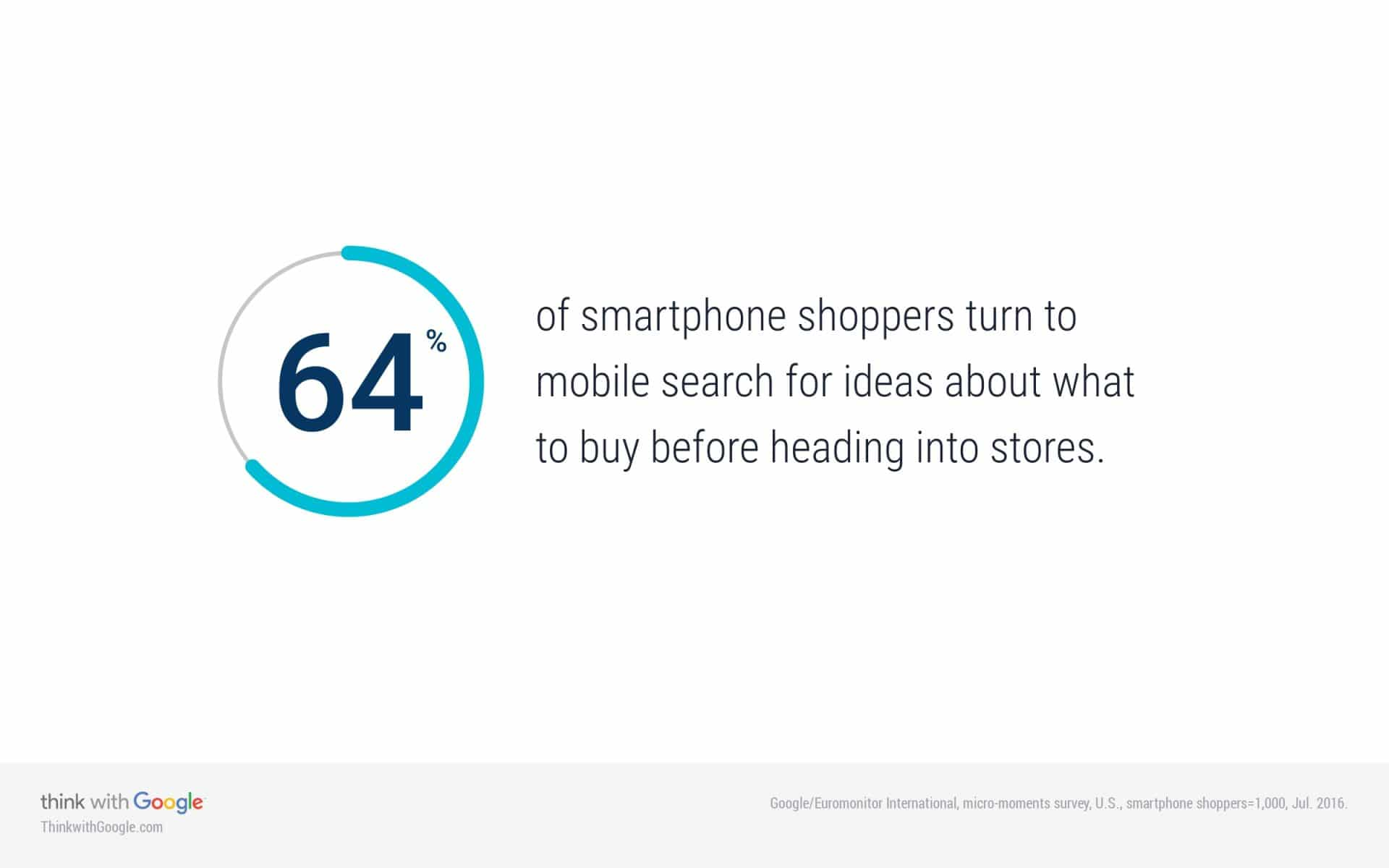 64% of smartphone users search before buying in stores.