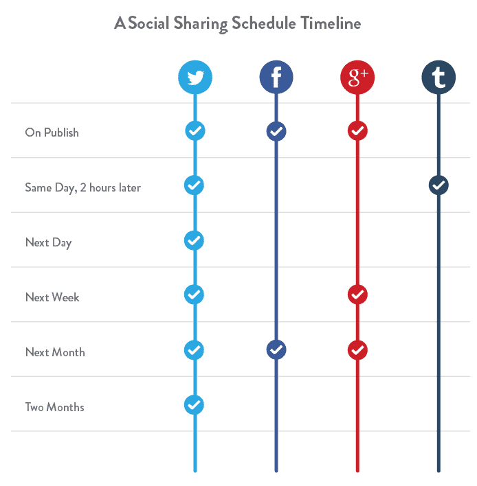 Social Sharing Schedule Timeline Over Time