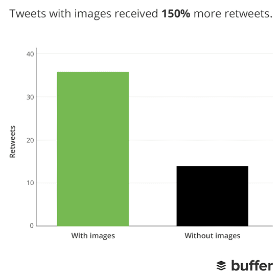 Tweets with Image vs Tweets without Image