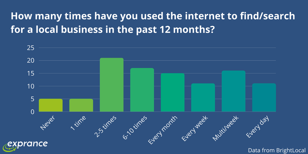 How many times have you used the Internet to find/search for a local business in the past 12 months?