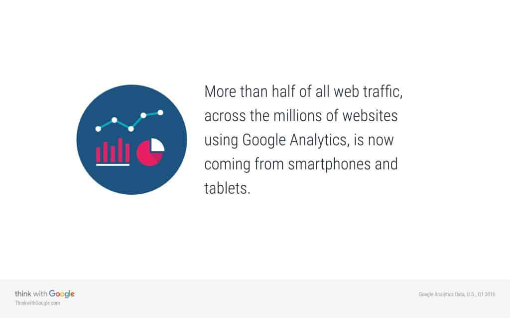 More than half of web traffic comes from a mobile device.