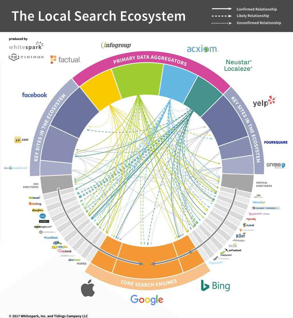 Whitespark Local Search Ecosystem