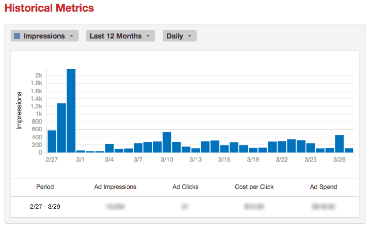 Yelp historical advertising metrics.