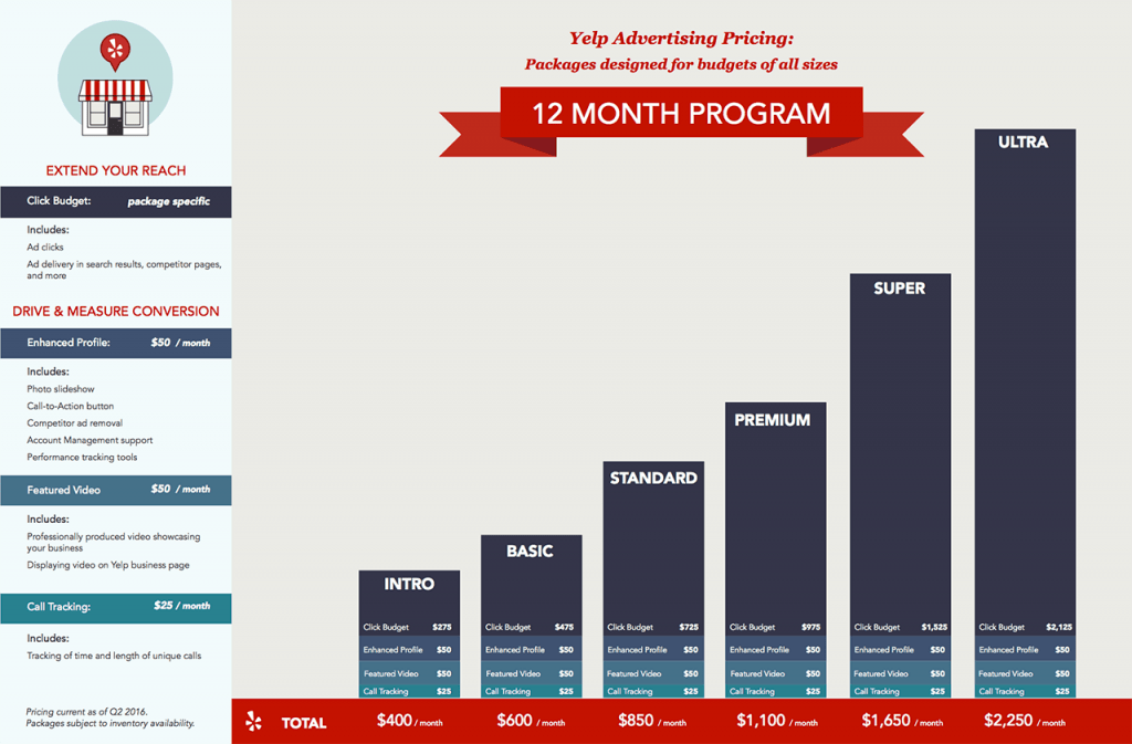 Yelp Advertising Package Pricing 12-month Program