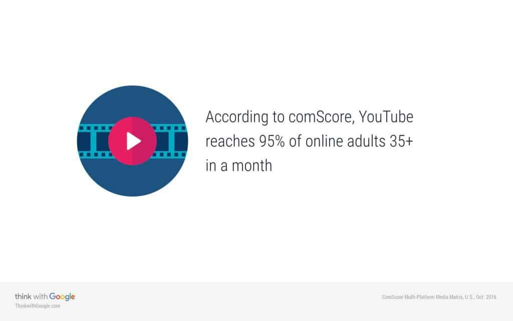 YouTube Reaches 95% of Adults 35+